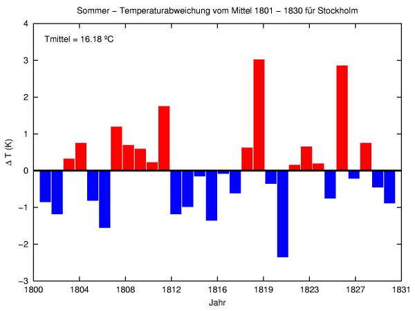 Das Jahr ohne Sommer 1816
